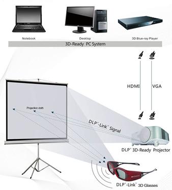 dlp link 3d technologie
